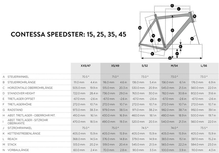 Geometrie Contessa Speedster