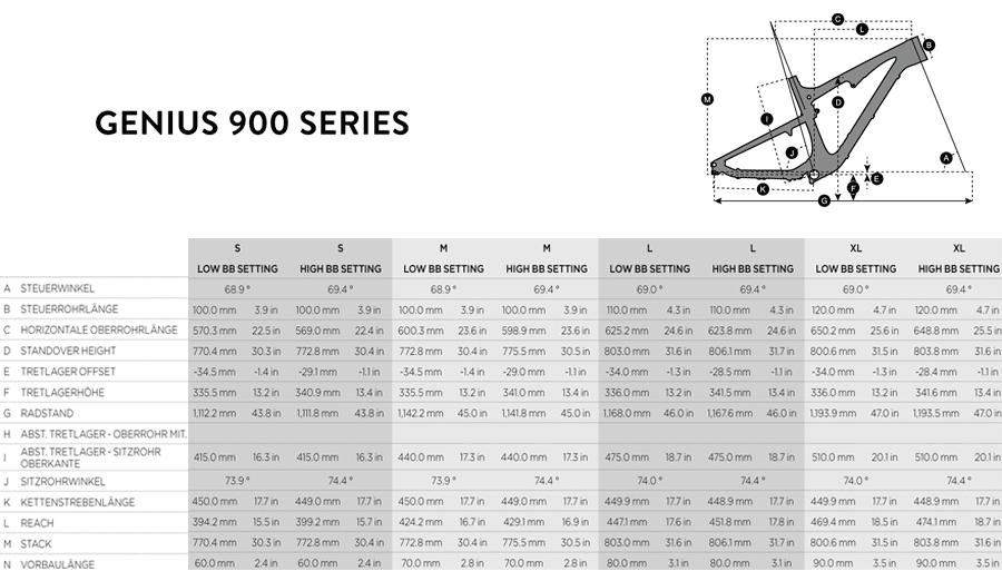 Geometriedaten Scott Genius 900